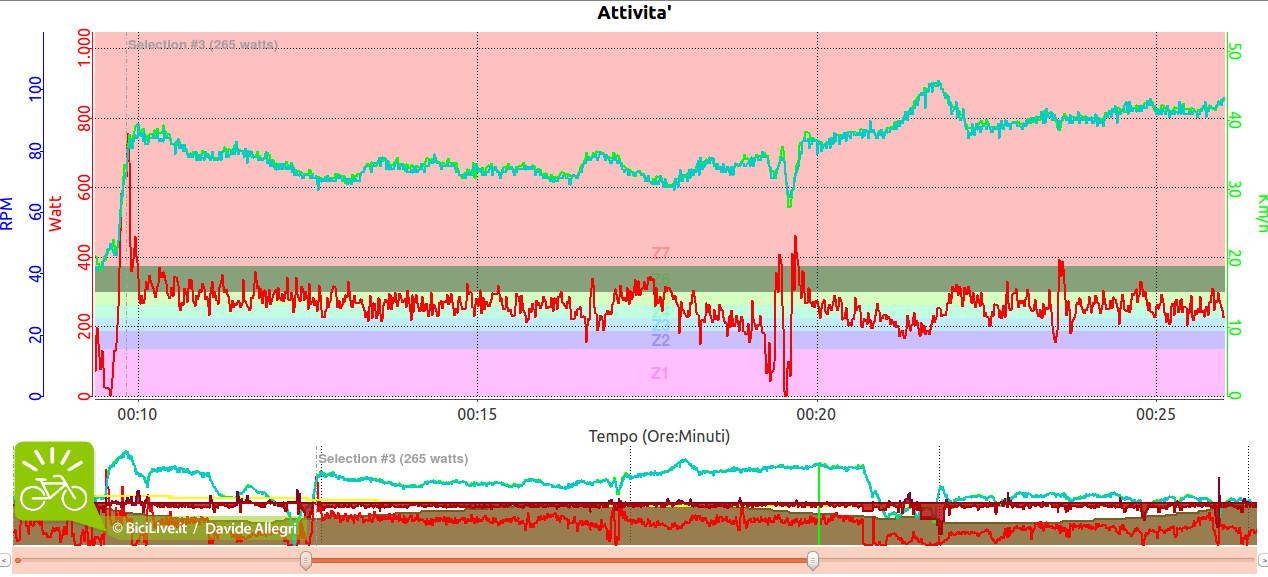 Analisi grafica di 15minuti a wattaggio costante per valutare alterazioni di dati