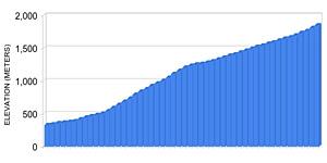 Profilo della salita in bicicletta Esine Pozza San Glisente