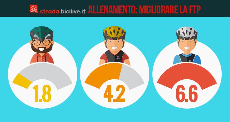 allenamento-ciclistmo-come-migliore-ftp