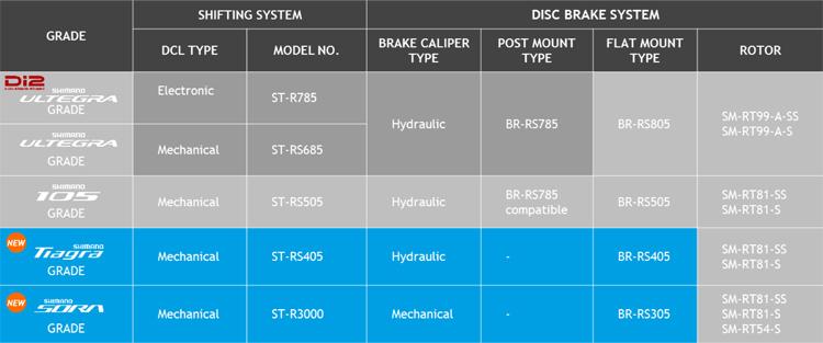 Tabella di comparazione dei vari sistemi frenanti per biciclette da strada prodotti da Shimano