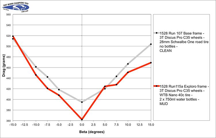 confronto prestazioni tra telaio tradizionale e aerodinamico
