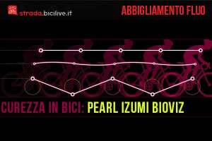 Immagine che mostra uno schema di come l'occhio umano percepisce il movimento di inserti fluo sull'abbigliamento Pearl Izumi BioViz