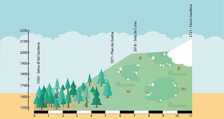 altimetria della salita da Selva al Passo Gardena