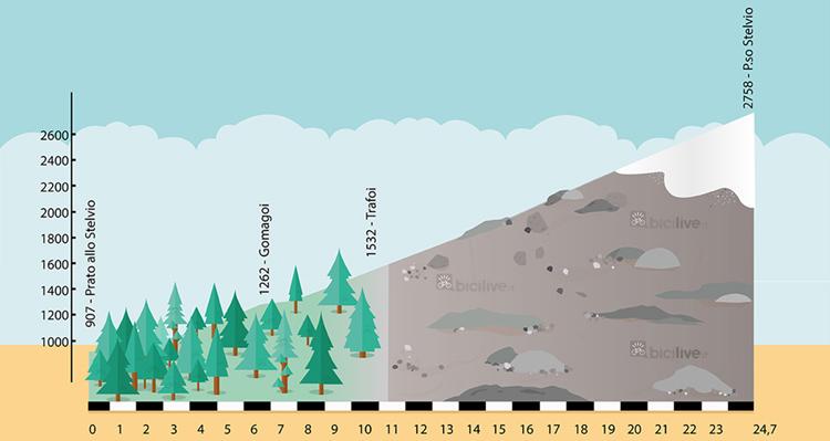 altimetria del passo dello Stelvio da Prato