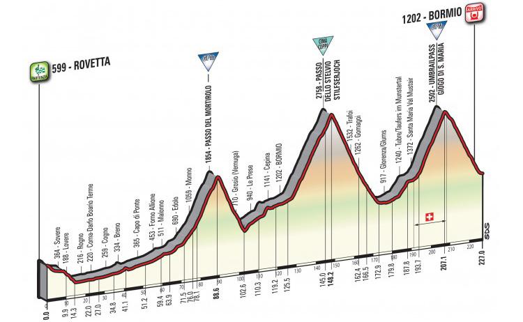 altimetria della tappa 16 del Giro d'Italia 2017 con lo Stelvio