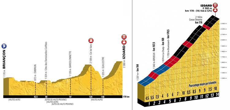 altimetria della granfondo di ciclismo Étape du Tour 2017