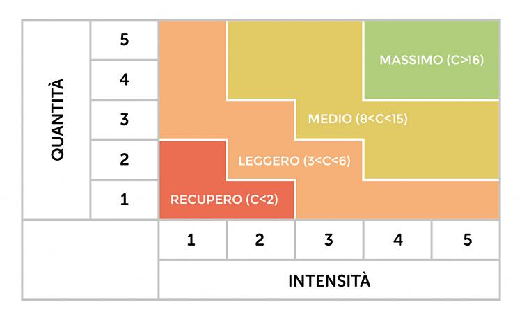 tabella SuperOp intensità/quantità di allenamento