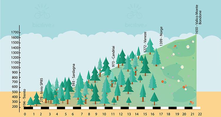 altimetria della salita in bici da Trento al monte Bondone
