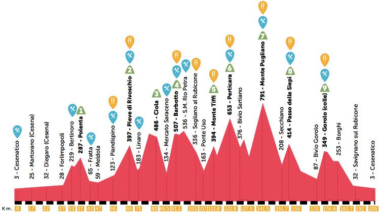 altimetria della granfondo di ciclismo Nove Colli