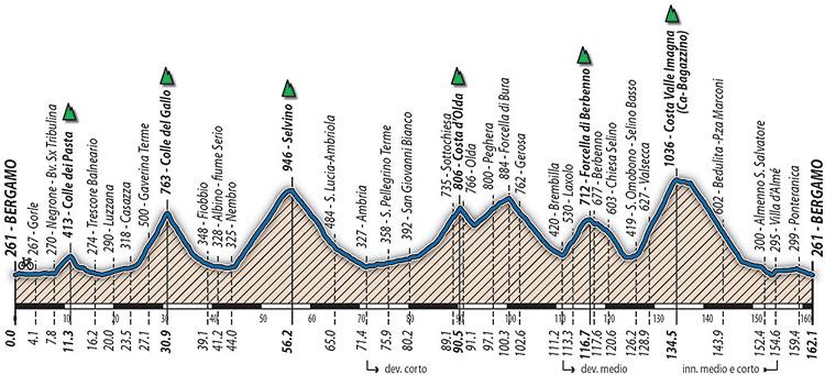 altimetria del percorso lungo della granfondo di ciclismo Bianchi Gimondi