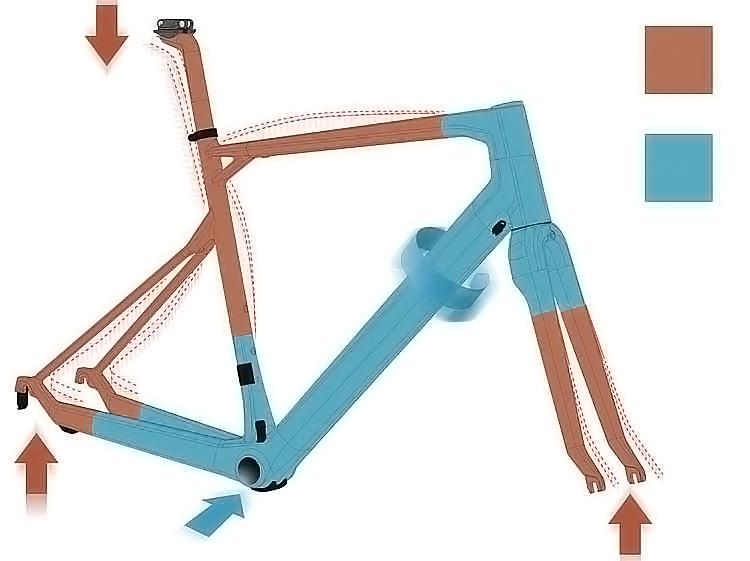 elasticità e rigidità del telaio BMX Roadmachine