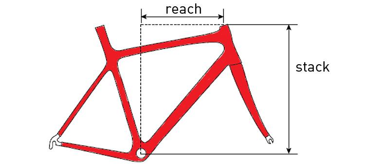 geometria del telaio tra stack e reach