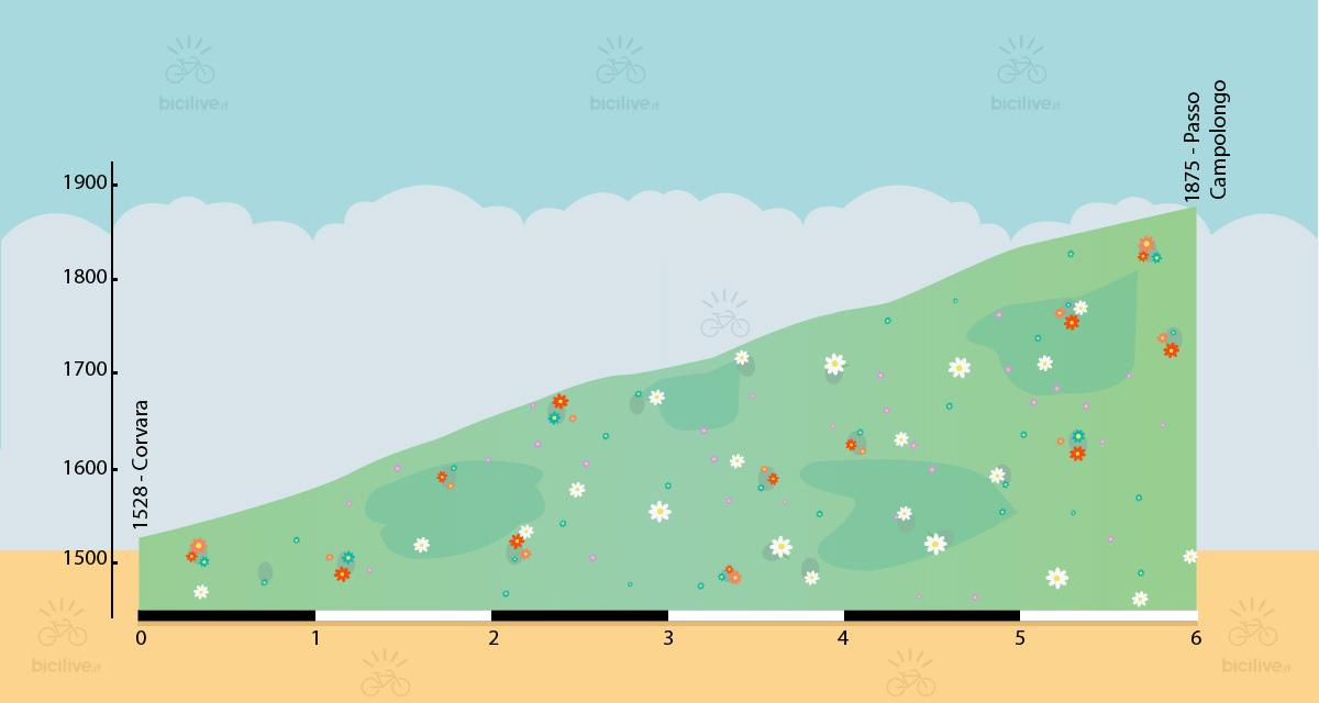 altimetria della salita al passo campolongo da arabba