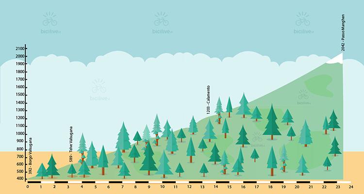 altimetria della salita al passo manghen da borgo valsugana