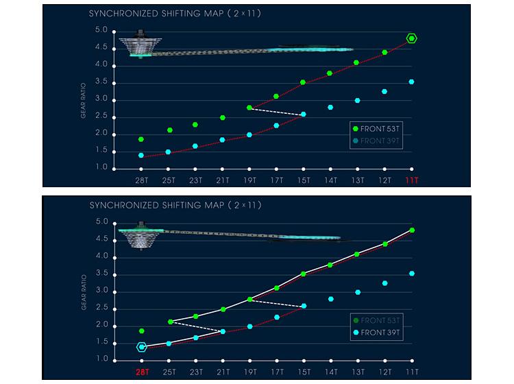 grafico con il comportamento del synchronized shifting