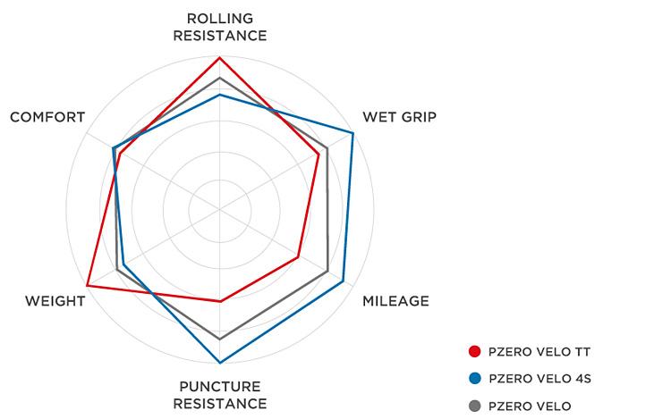 schema di confronto tra i copertoncini pirelli