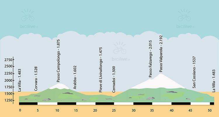 altimetria del dolomites bike day