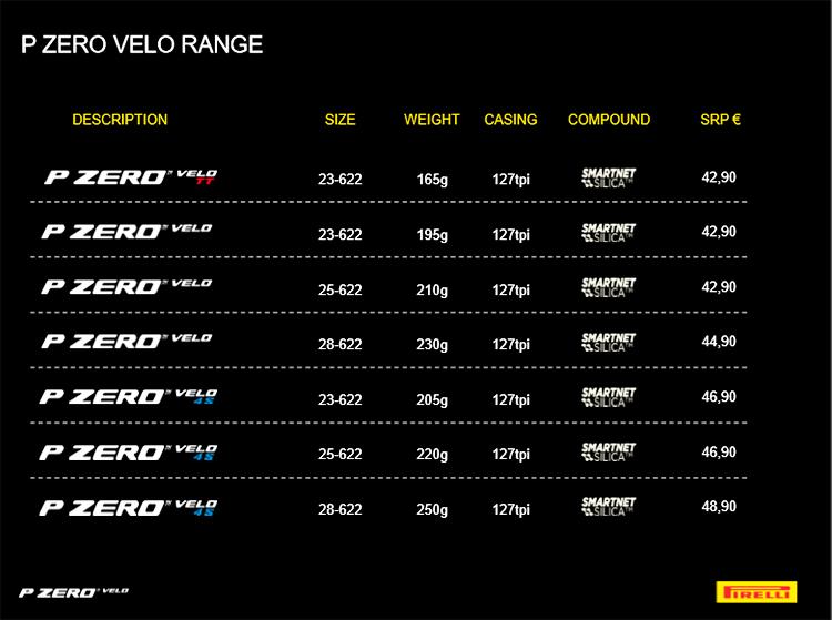 immagine della tabella con i prezzi, i pesi, le misure e le mescole dei nuovi PZero di Pirelli.