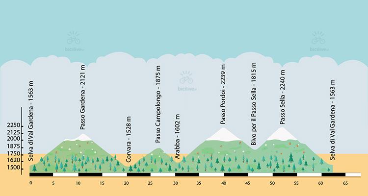 altimetria del giro dei passi in bici
