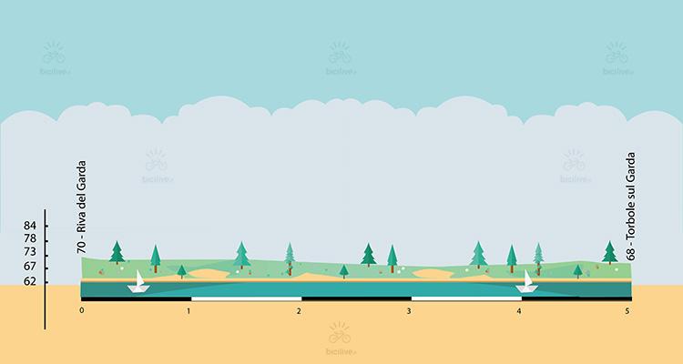 altimetria della ciclabile lungo il lago di garda