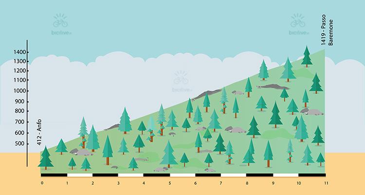 altimetria della salita al passo Baremone in bici da corsa
