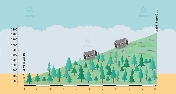 altimetria del passo giau in bici