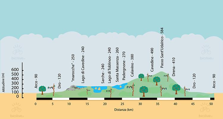 altimetria del giro in bici nella valle del cavedine