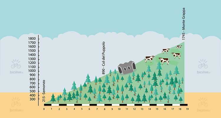 altimetria della salita al monte grappa in bici da corsa