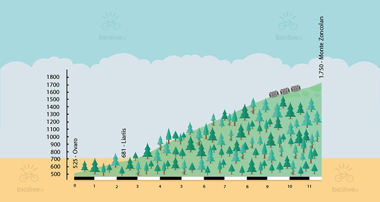 altimetria della salita al monte zoncolan in bici