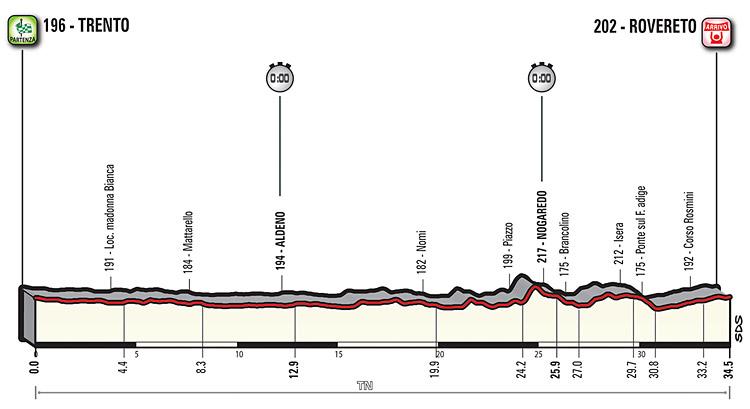 cronometro Trento Rovereto giro 2018