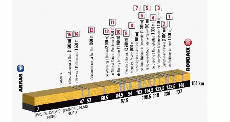tour 2018 altimetria tappa Roubaix