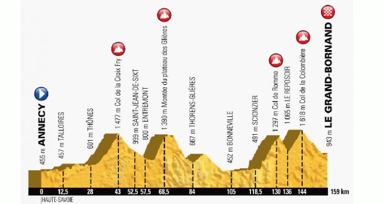 altimetria tappa alpina tour 2018