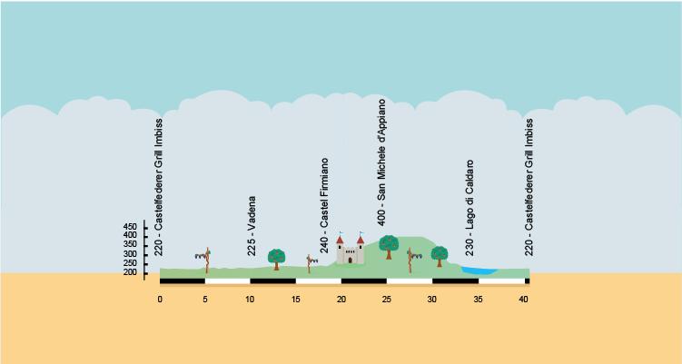 altimetria del percorso ciclabile dalla valle dell'Adige al lago di Caldaro