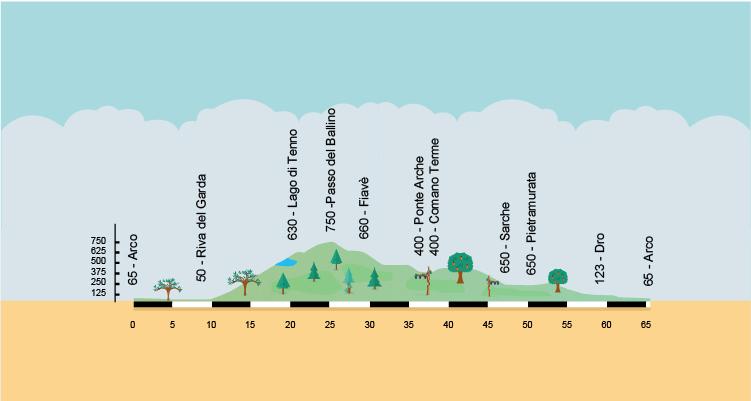 altimetria del giro in bici al passo del Ballino