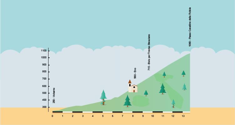 altimetria della salita in bicicletta da Vobarno al passo Cavallino