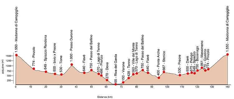altimetria della gf di ciclismo Top Dolomites