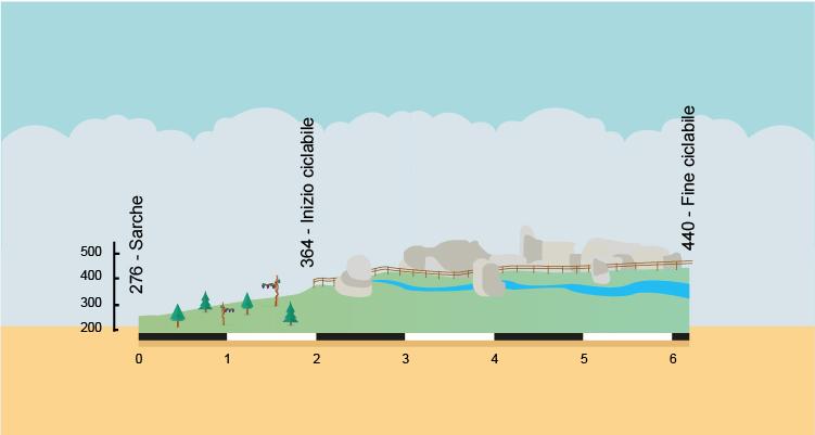 altimetria della ciclabile del Limarò
