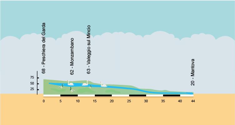 altimetria della pista ciclabile sul Mincio