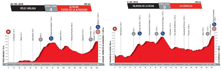 foto delle tappe di montagna della prima settimana della Vuelta 2018