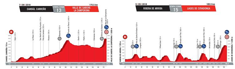 illustrazione dell'altimetria delle tappe decisive della Vuelta 2018