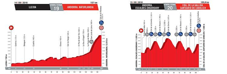 illustrazione dell'altimetria delle salite finali della Vuelta 2018