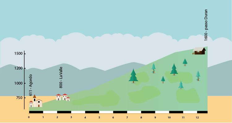 altimetria della salita al passo Duran da Agordo