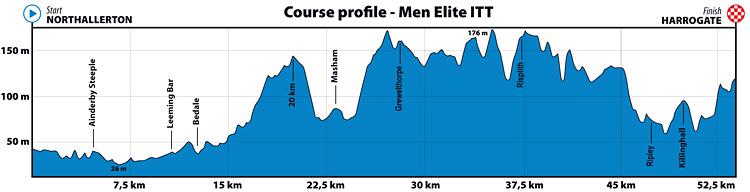 altimetria della cronometro dei Mondiali UCI 2019