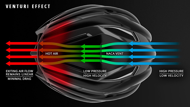 effetto Venturi del casco Met Trenta