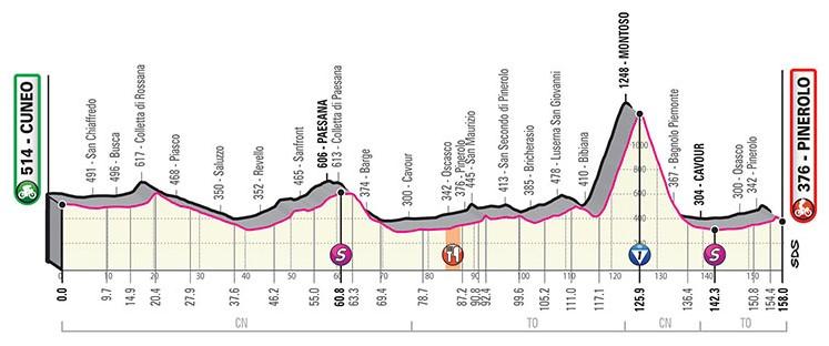 tappa 12 da Cuneo a Pinerolo del  giro d'italia 2019