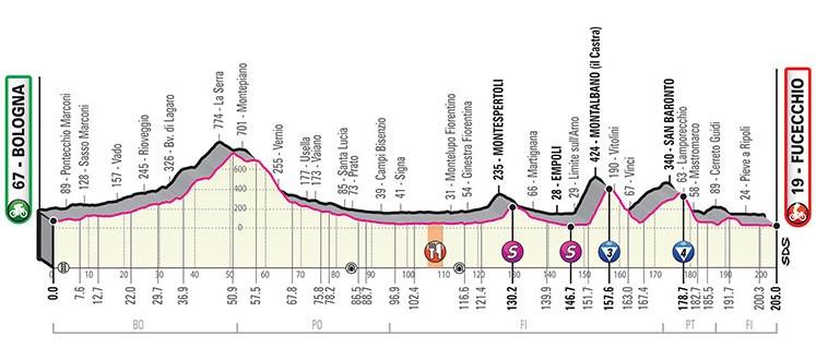 seconda tappa del  giro d'italia 2019