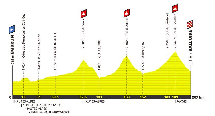 tappone alpino al Tour de France 2019