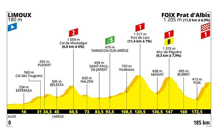 strada Tour De France quindicesima tappa altimetria 2019 cartina Limoux-Foix Prat d'Albis