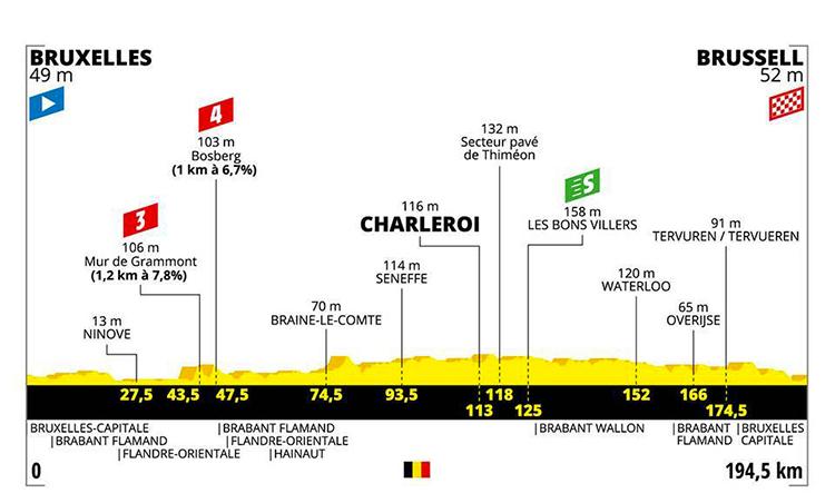 strada Tour De France prima tappa altimetria 2019 cartina Bruxelles