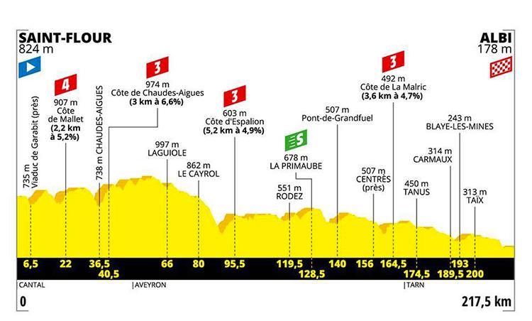 strada Tour De France decima tappa altimetria 2019 cartina Saint Flour-Albi